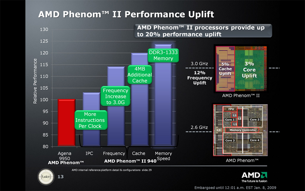 Enter The Dragon: AMD Phenom II X4 940