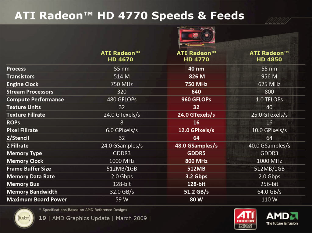 ATI Radeon HD 4770 40nm GPU, $99 Graphics Return