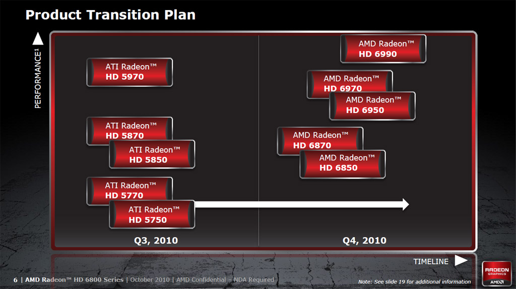 AMD Radeon HD 6870 & 6850 Graphics Cards Debut
