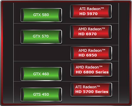 AMD Radeon HD 6970 & 6950 Debut: Enter Cayman