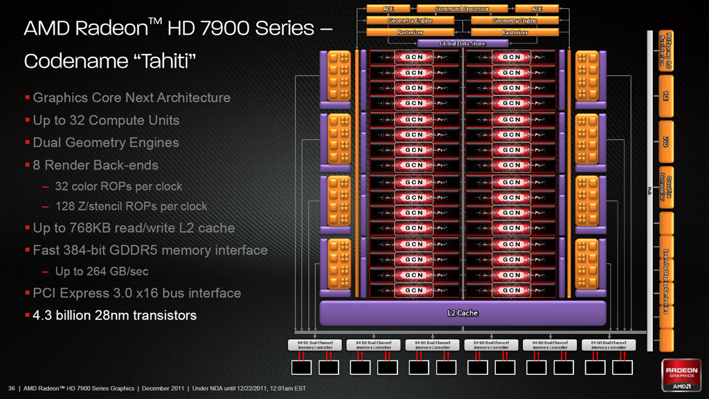 AMD Radeon HD 7970: 28nm Tahiti GPU Review