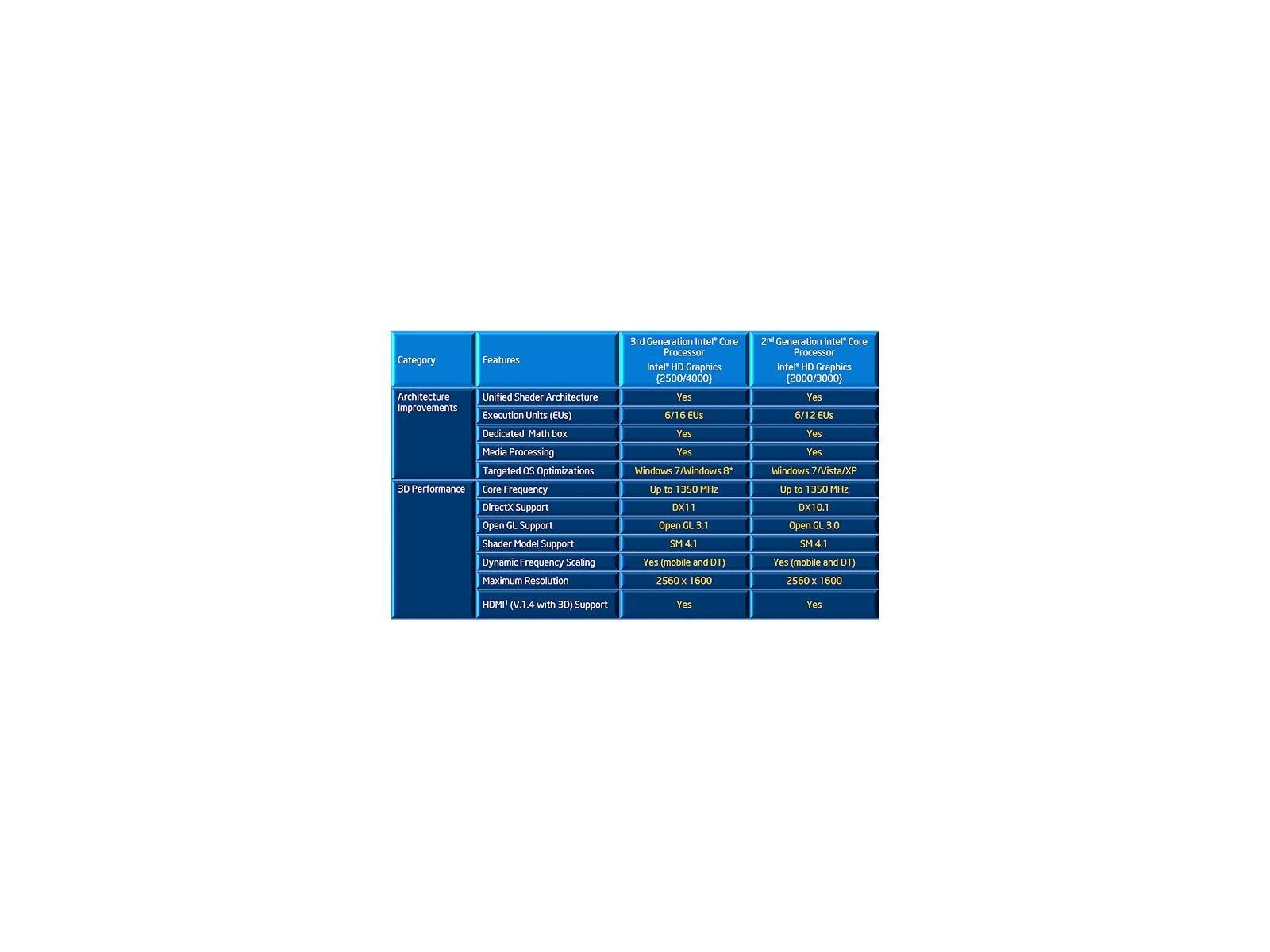 Intel Core i7-3770K Ivy Bridge Processor Review - Page 4