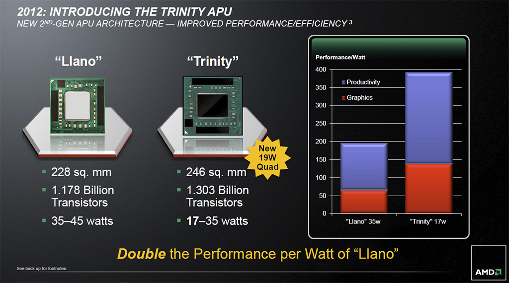 AMD A10 and A8 Trinity APU: Virgo CPU Performance