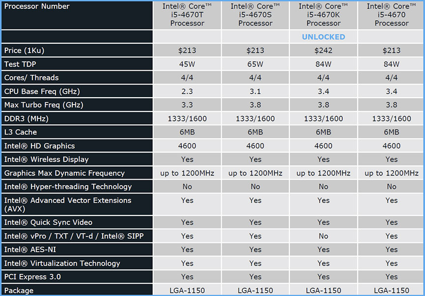 Intel Core i7-4770K Review: Haswell Has Landed