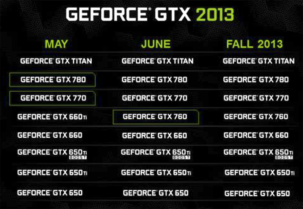 NVIDIA GeForce GTX 760 Mainstream GPU Review