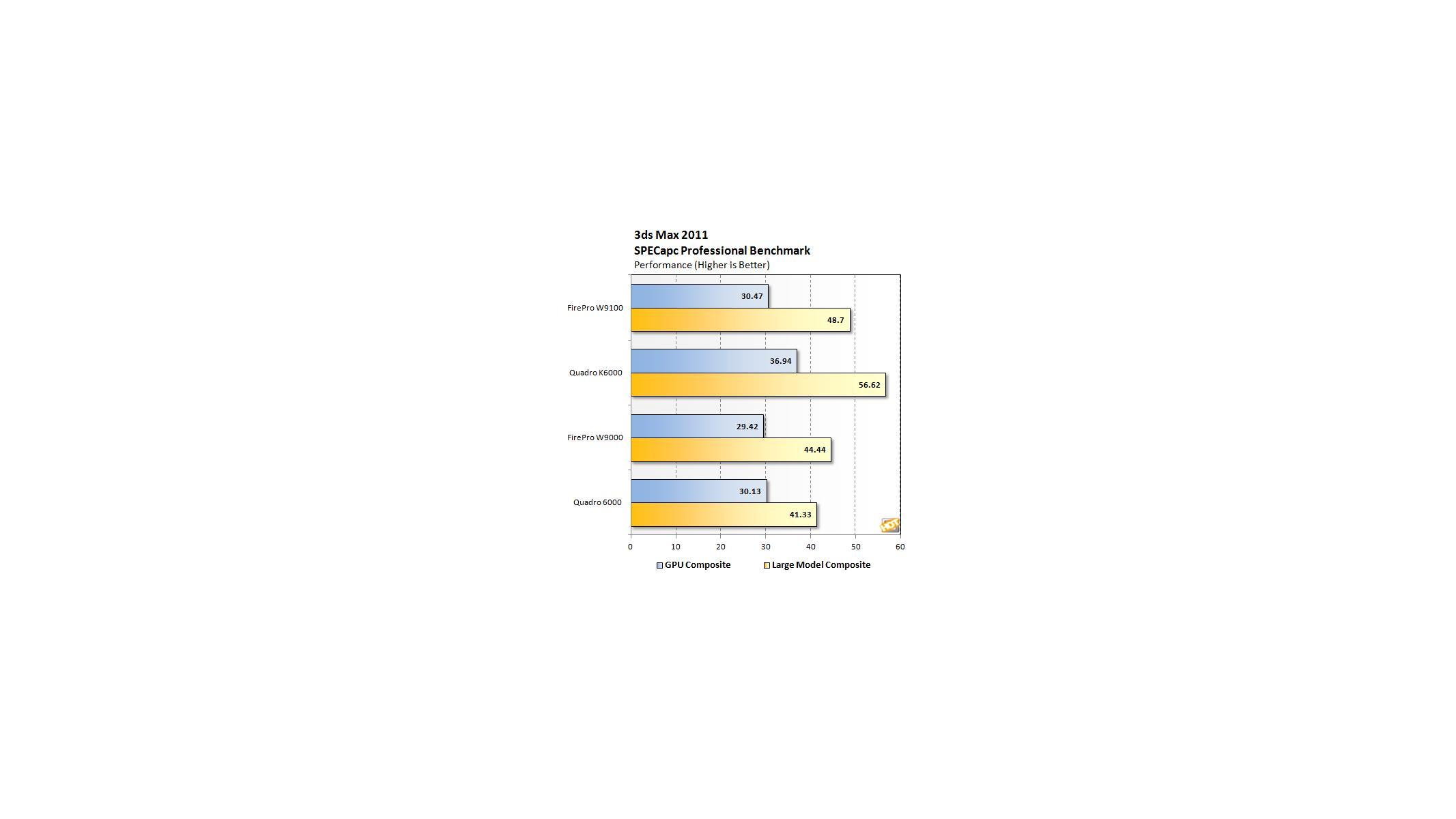AMD FirePro W9100 vs NVIDIA Quadro K6000 - Page 4 | HotHardware