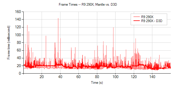 R9290X Mantle vs D3D