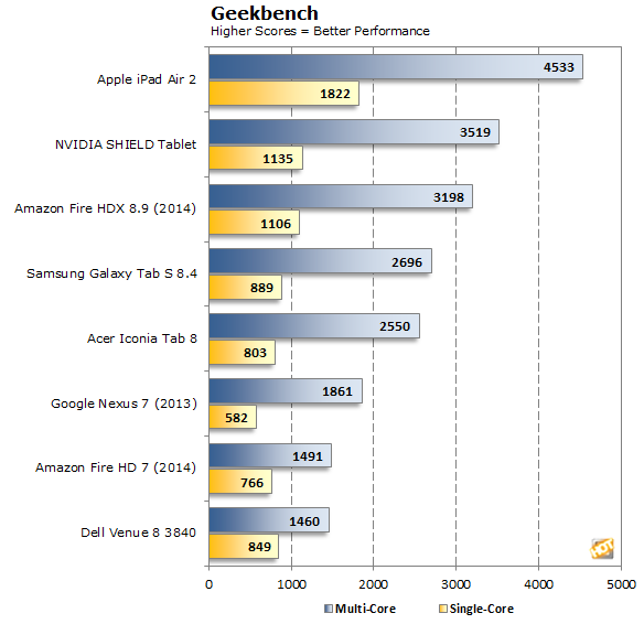 Amazon Fire HDX 8.9 Geekbench
