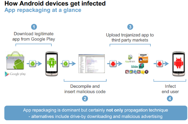 Android Infection