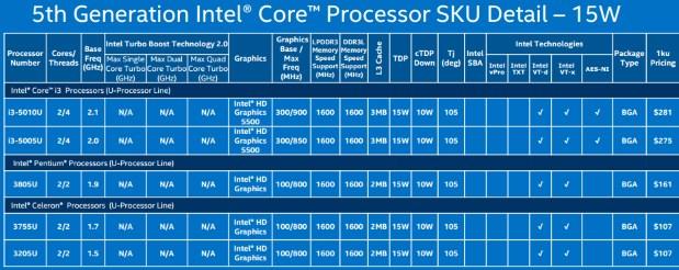 Intel 15W