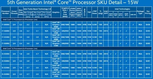 Intel 15W2