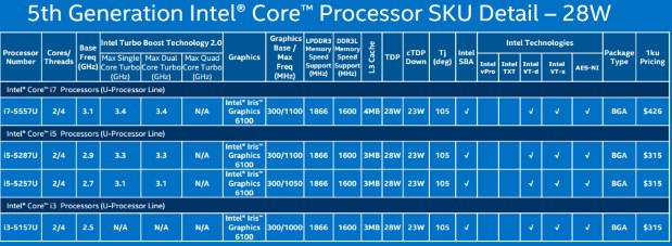 Intel 28W
