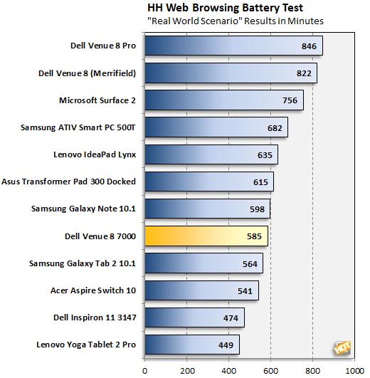 Dell Venue 8 7000 Battery Life