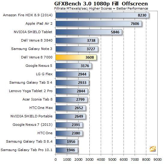 Dell Venue 8 7000 GFXBench Fillrate