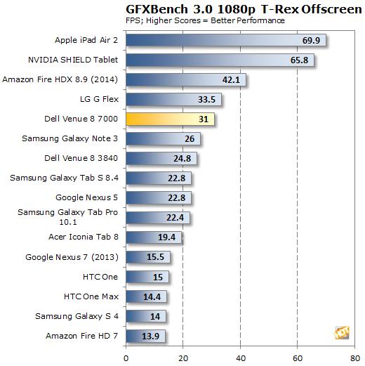 Dell Venue 8 7000 GFXBench T-Rex