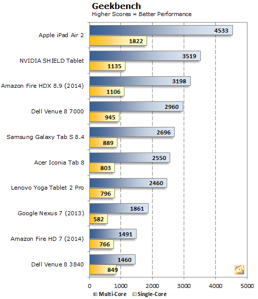 Dell Venue 8 7000 Geekbench