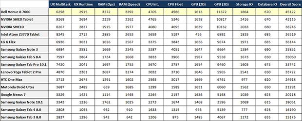 Dell Venue 8 7000 Antutu