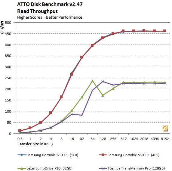 Samsung Portable SSD T1 ATTO Read
