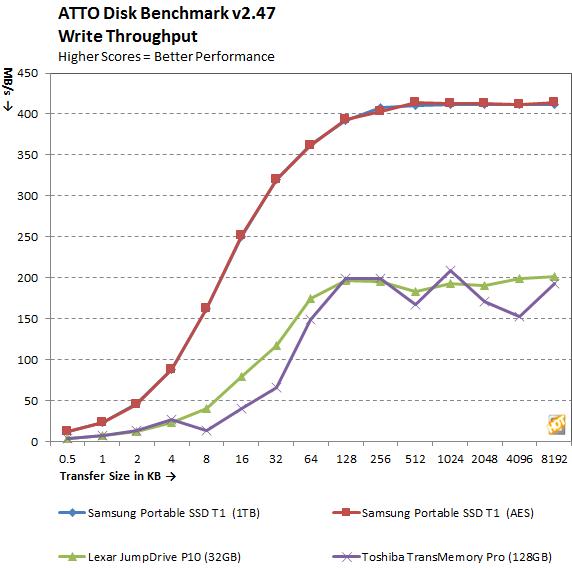Samsung Portable SSD T1 ATTO Write