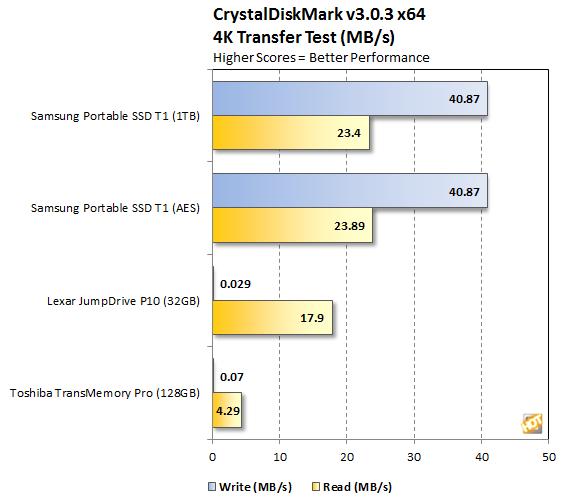 Samsung Portable SSD T1 CrystalDiskMark 4K