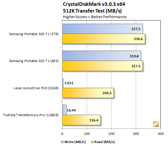 Samsung Portable SSD T1 CrystalDiskMark 512K