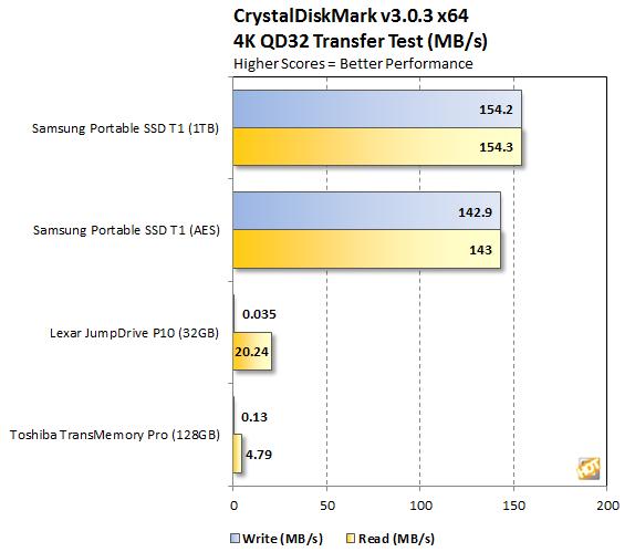 Samsung Portable SSD T1 CrystalDiskMark 4K QD32