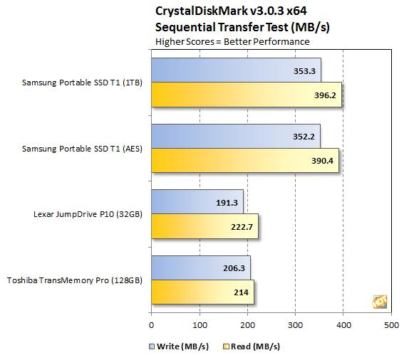 Samsung Portable SSD T1 CrystalDiskMark Sequential