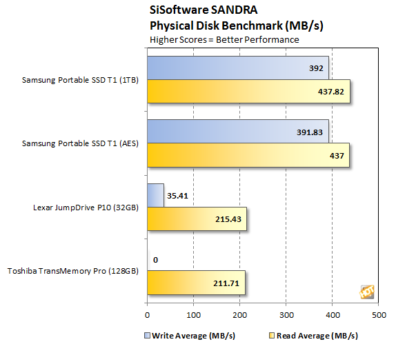Samsung Portable SSD T1 SANDRA