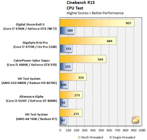 Syber Vapor Cinebench CPU