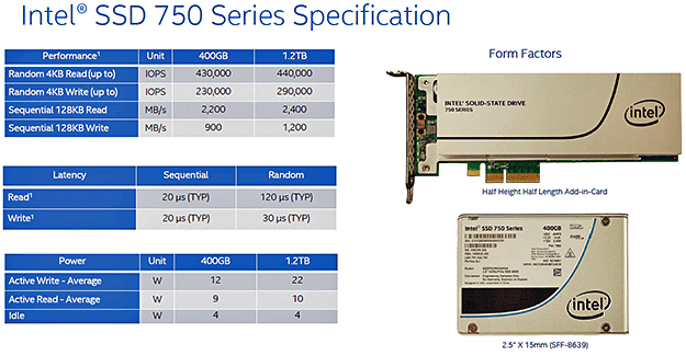 SSD 750 Family