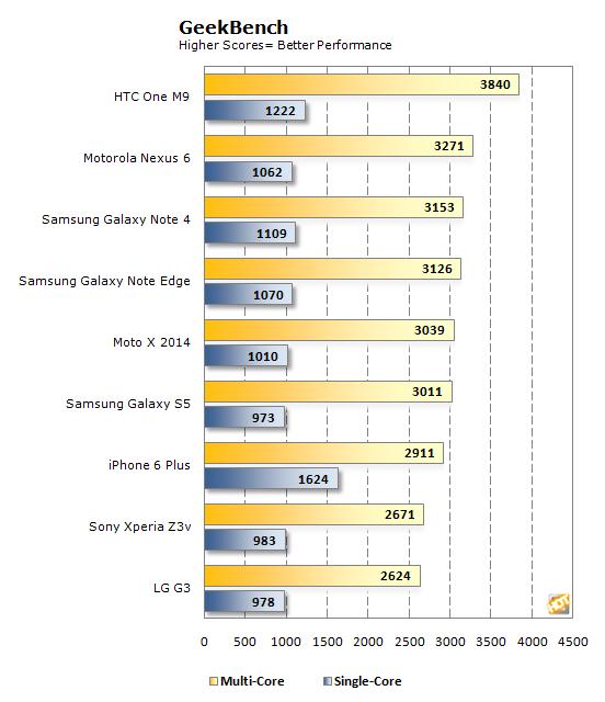 geekbench chart htc one m9