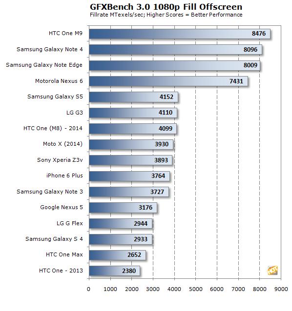 gfxbench 1080p fill offscreen htc one m9 chart