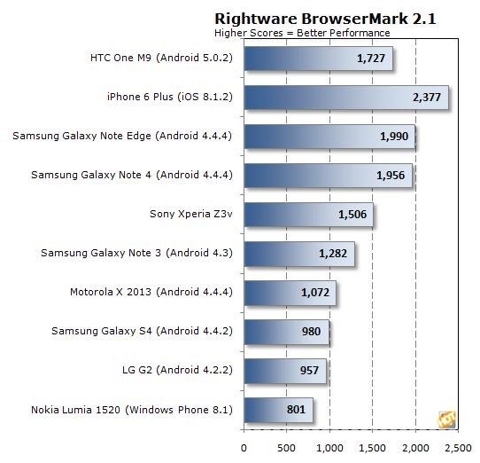 rightware browsermark 2 1 htc one m9 chart