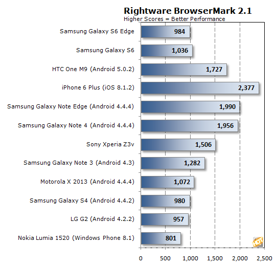 browsermark gs6 chart