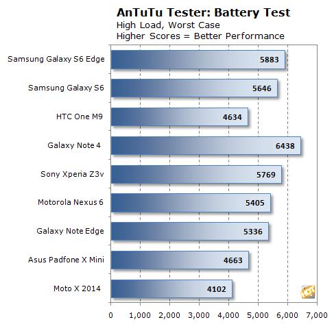 gs6 antutu battery chart