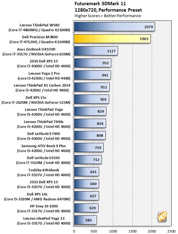 Dell Precision M3800 3DMark 11