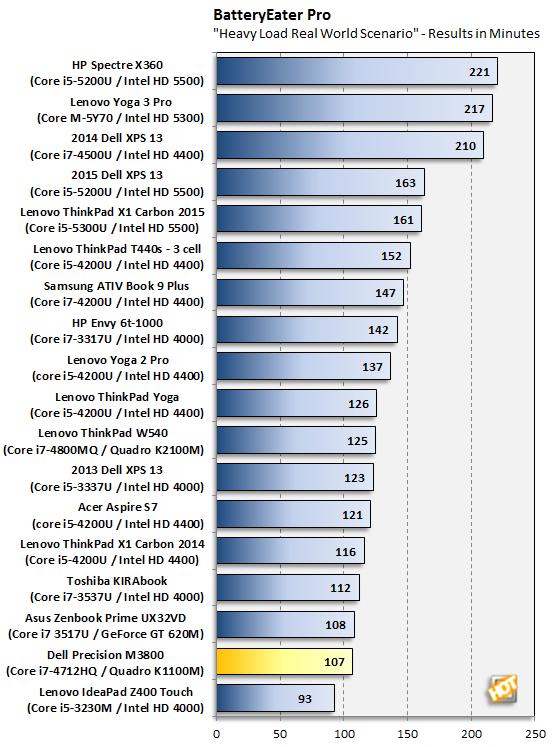 Dell Precision M3800 Battery