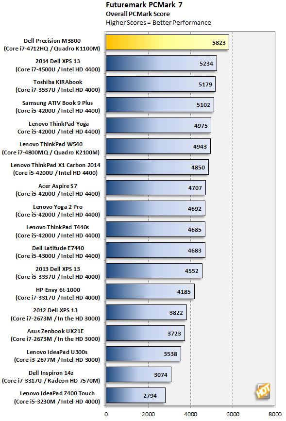 Dell Precision M3800 PCMark 7