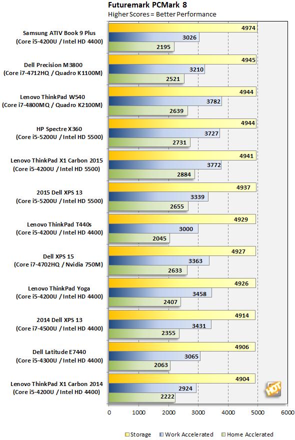 Dell Precision M3800 PCMark 8