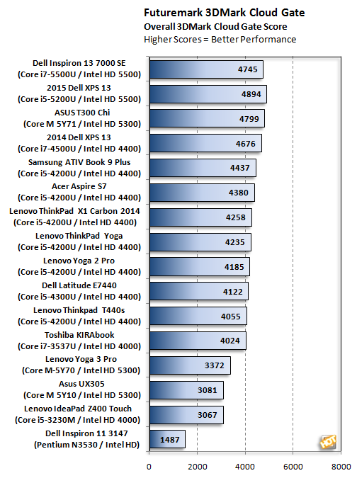 i137000 cloudgate scores