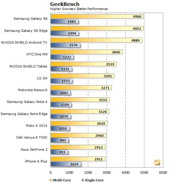 NVIDIA SHIELD Geekbench Scores