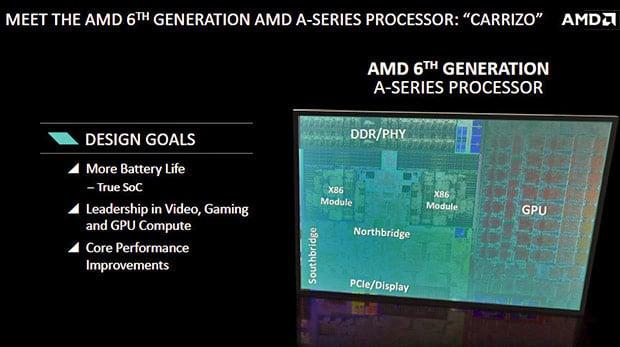 AMD Carrizo Silicon Blocks