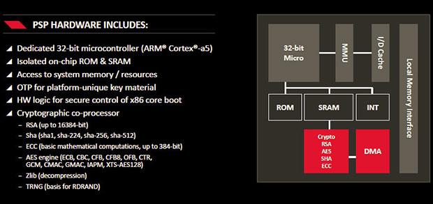 AMD Carrizo Security Engine
