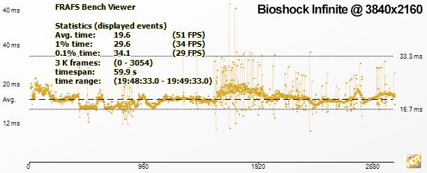 bioshock times