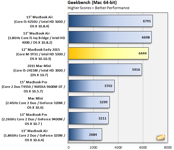 Apple MacBook Geekbench