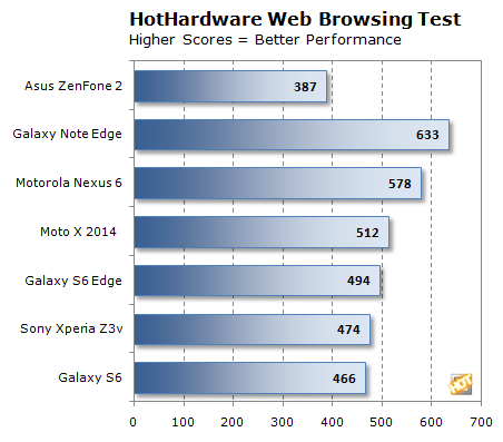 hh browser battery test zenfone2 chart