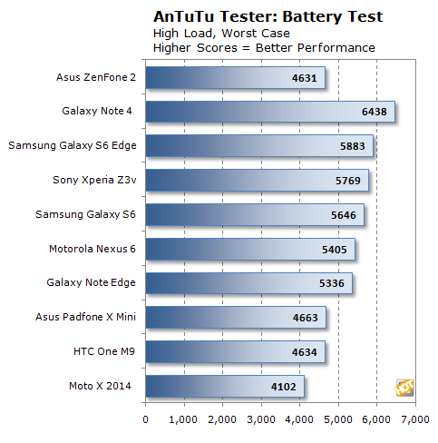 zenfone2 antutu battery chart