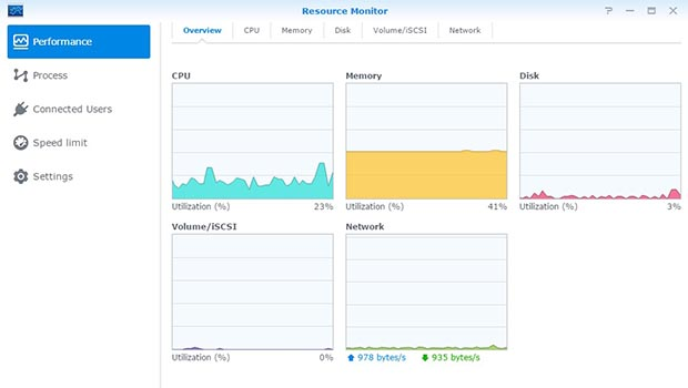 synology nas performance
