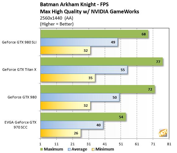 Arkham%20Knight 1440p bench