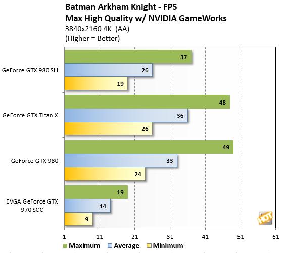 Arkham%20Knight 4K bench